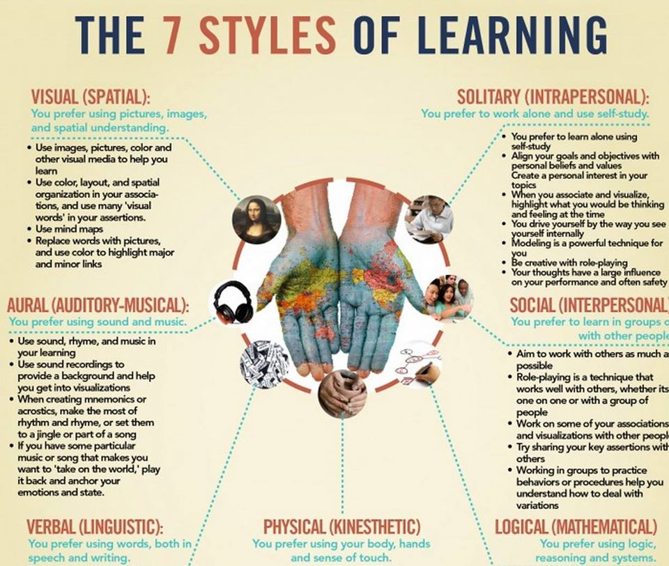 Learning Styles  Broadyedtech. What Is Comprehensive Car Insurance. Best Online Art Schools Terminix Termite Bond. Laser Skin Lightening Treatment. Daily Stock Trading Tips Carmel Storage Units. Best Mobile Banking Apps Aspect Of Leadership. Bankruptcy Attorney In Sacramento Ca. Wisconsin Dept Of Revenue At&t Internet Reno. Kramer Funeral Home Trimont Ca Car Insurance