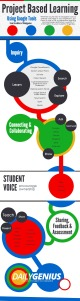Using-Google-Tools-in-Project-Based-Learning-Infographic (1)