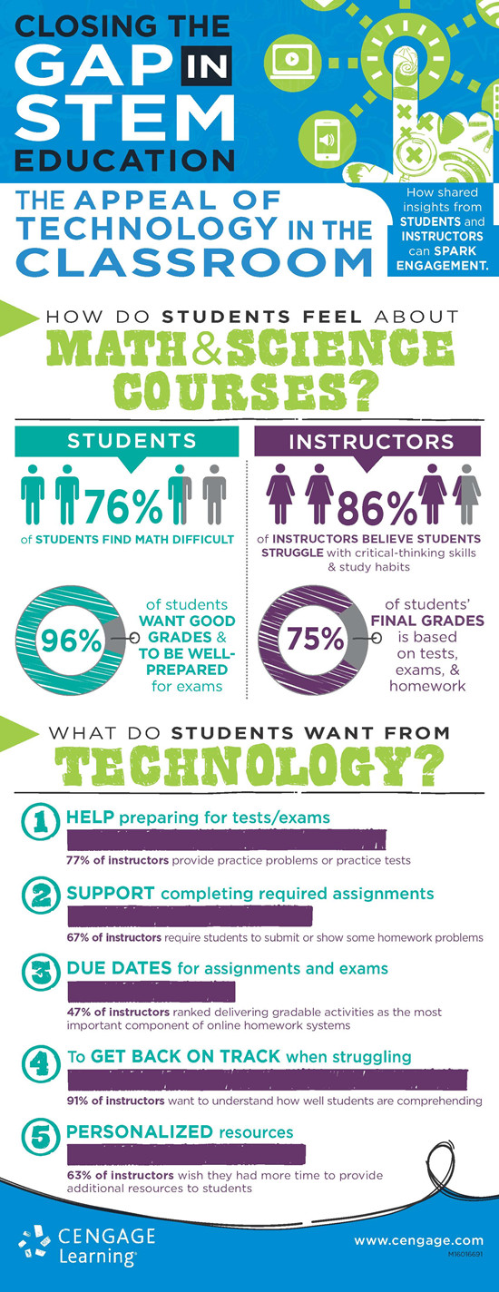 Closing-the-Gap-in-STEM-Education-The-Appeal-of-Technology-in-the-Classroom-Infographic.jpg