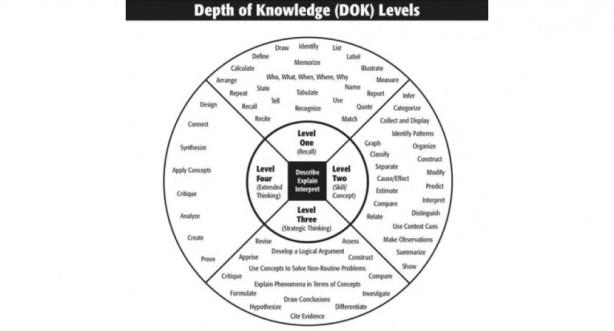 DOK-levels-830x448.jpg