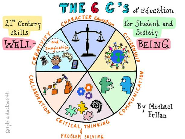 6Cs-of-education-credit-Sylvia-Duckworth.jpg